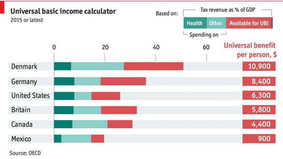 TƯƠNG TÁC: Tính toán thu nhập cơ bản phổ quát cho các nước OECD