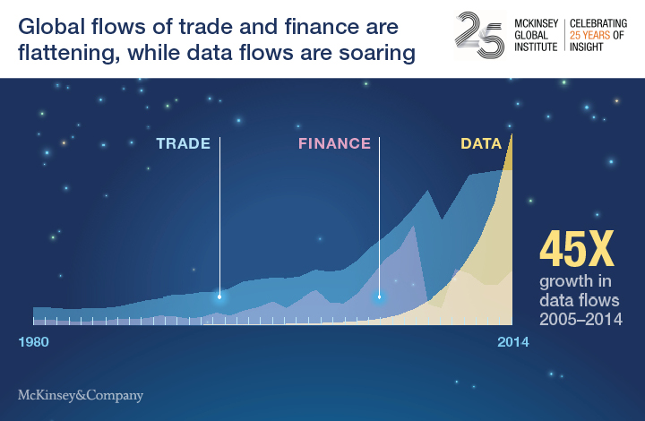 Các dòng chảy toàn cầu, trong đó dòng chảy dữ liệu tăng mạnh. Nguồn: Project Syndicate.